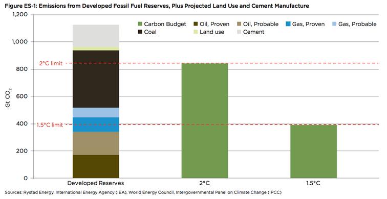 carbon budget oil change international